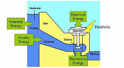 Energy Hydroelectric Examples Hydropower Hydro Potential Pe