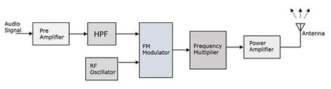 Transmitter Receiver Block Diagram Circuit