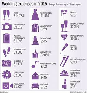 Average cost of a wedding awesome budget tips temple for Typical wedding budget