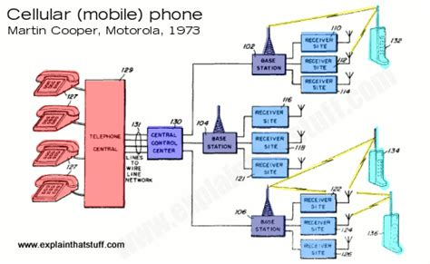 how cell phones work how do cellphones work explain that stuff