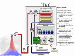 Atlas Water Heaters Gas On Demand