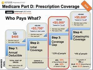 Medicare Blog Moorestown Cranford Nj