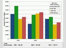 Fact #695 October 3, 2011 New Car Dealerships