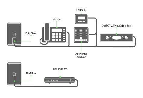 How Self Install Centurylink Internet Setup Modem