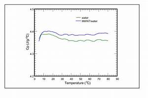 Specific Heat Vs  Temperature Subject To The Influence Of