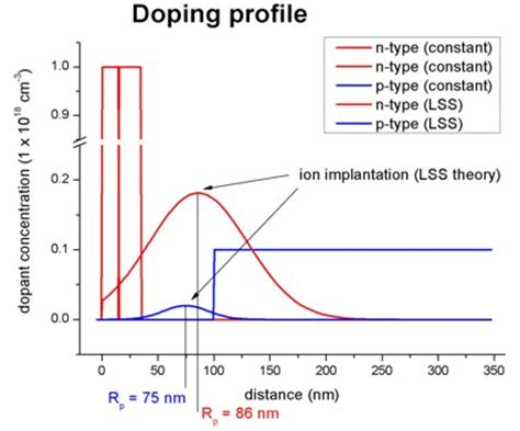 doping function