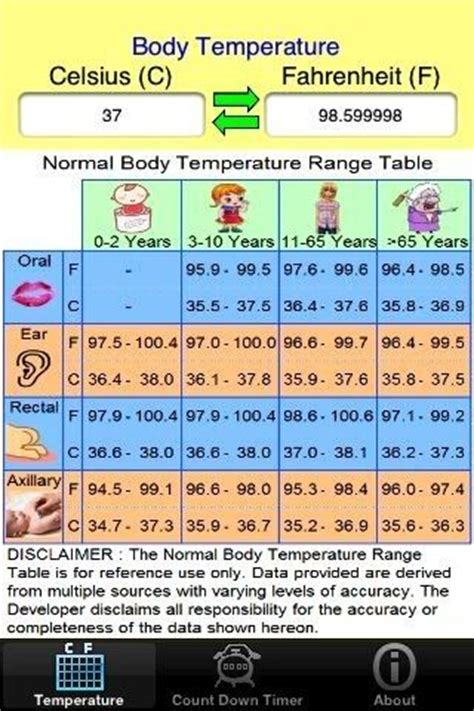 normal temperature range chart toddlers and