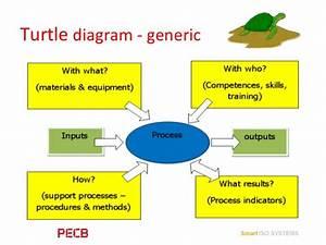 Pecb Webinar  Process Based Auditing