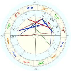jean gabin natal chart dani 232 le ajoret horoscope for birth date 10 may 1938 born