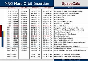 Information about Unmanned Space Flight Timeline - r18worker
