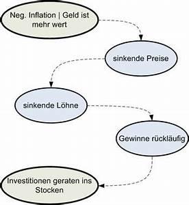 Auswirkungen Einer Deflation : die letzten jahre der weimarer republik und gr nde f r das ~ Lizthompson.info Haus und Dekorationen