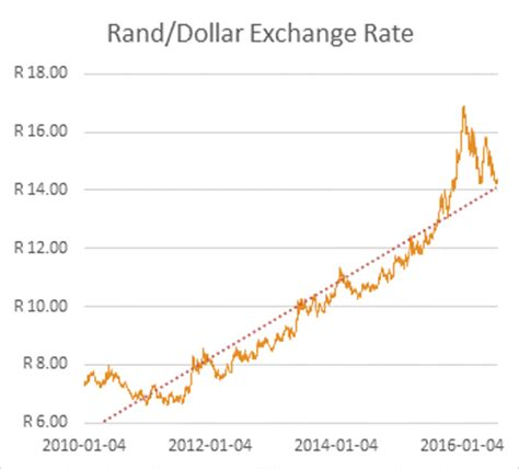 rand exchange rate things you need to when investing offshore foreign exchange factor ujuh