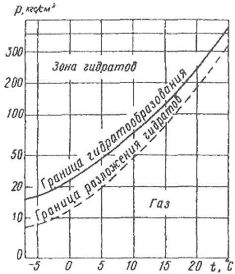 Свойства природных газов . физические характеристики компонентов.