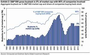 The Rate Of Share Buybacks Has Doubled In The Last Decade