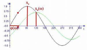 Amplitude Berechnen : nyquist diagramm ~ Themetempest.com Abrechnung