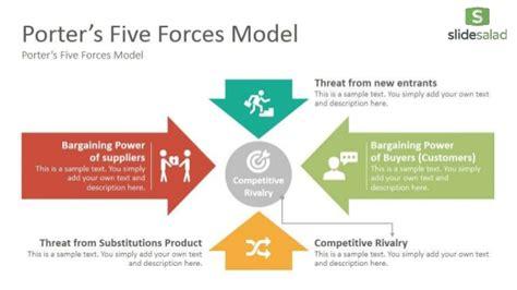 forces analysis diagrams google