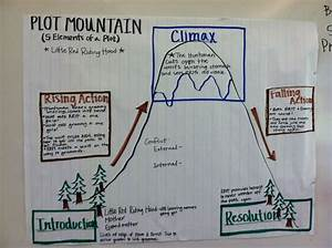 Image Result For Elements Of Stories Anchor Chart