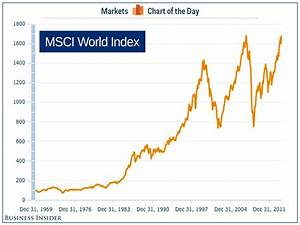 CHART OF THE DAY: The Global Stock Market Is At An All ...