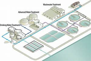 Tapping Alternative Water Supplies