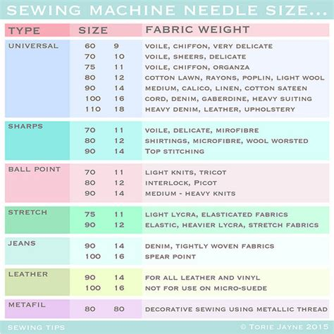 sewing machine needle sizes how to choose the right sewing machine needle torie jayne