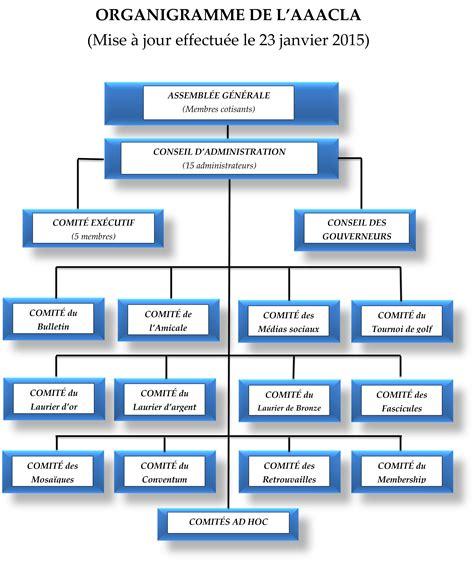 bureau d une association organigramme et fonctionnement