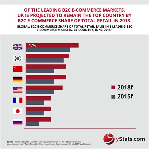 Forecasts For The Leading B2c E-commerce Markets Worldwide