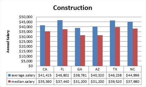 construction salaries remain flat builder magazine