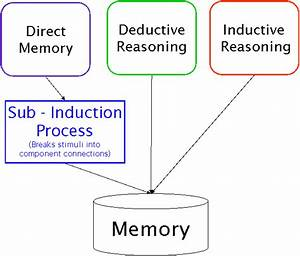 Inductive Thinking Literature Review