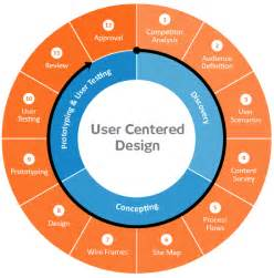 user centered design montreal web design website development montreal seo