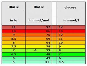 Hba1c Vs Blood Glucose Chart Medical Laboratory And Biomedical Science Relation