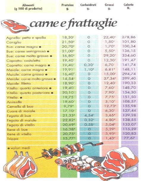 tabella kcal alimenti 187 valori nutrizionali alimenti
