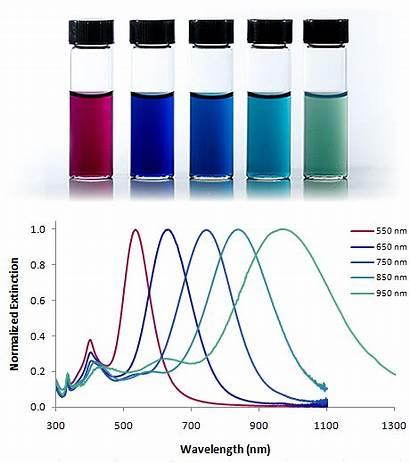 Nanoparticles Surface Effect Volume Shape Spr Ratio