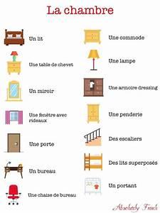 Vocabulaire Les Meubles De La Maison Franais