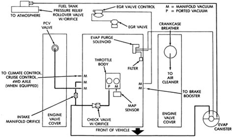 Jeep Grand Cherokee Vacuum Diagram Questions
