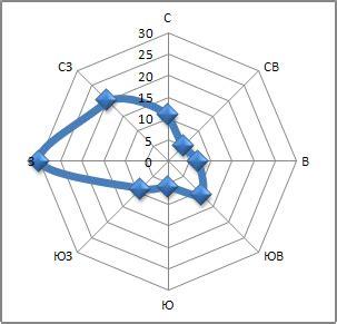 Скорость и направление ветра по результатам метеонаблюдений агрометеорологической станции Немчиновка