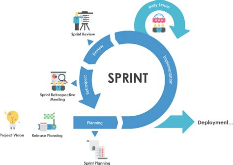 What Is Sprint Retrospective Meeting In Scrum