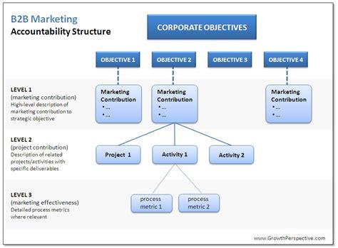 b2b marketing 3 reasons to sharpen your b2b marketing