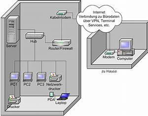 Was Ist Ein Heimnetzwerk : grundlagen der netzwerktechnik local area network lan ~ Orissabook.com Haus und Dekorationen