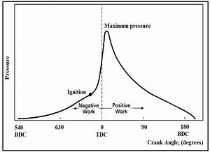 Theoretical Cylinder Pressure Curve For Spark Ignition  Si