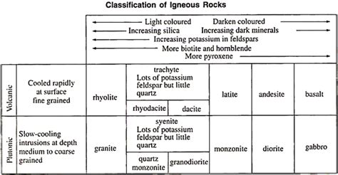 Igneous Rocks: Formation Texture and Composition Geology