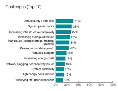 Data Centre Management Trends And Challenges  Seagate Uk
