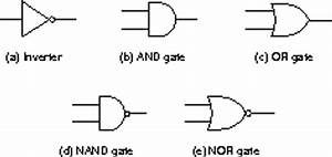 digital logic With basic ic gate
