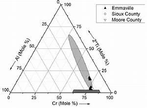Chromite Ternary Diagram  The Light Gray Ellipse
