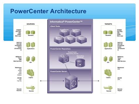 powercenter basics  informatica presented  quontra