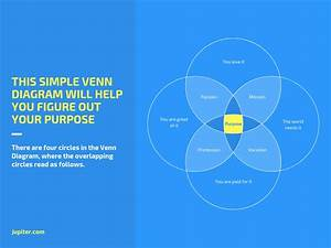 Free Venn Diagram Maker By Canva