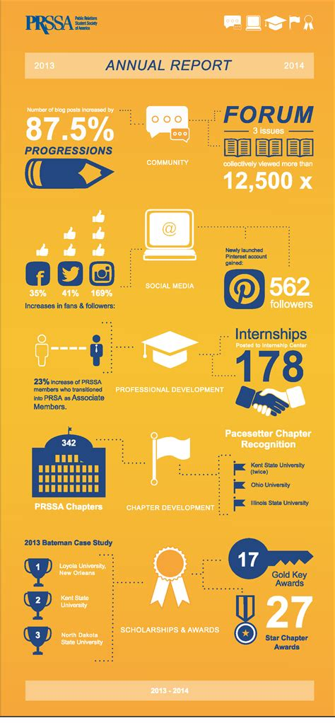 annual report infographic infographics infographic
