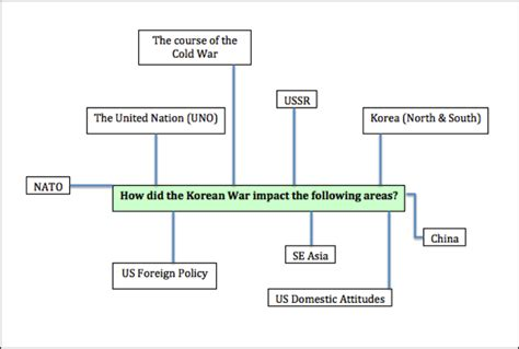 Cold War Diagram by Development Impact Of The Cold War The Korean War 1950