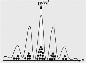 Häufigkeitsverteilung Berechnen : quantenobjekt elektron leifi physik ~ Themetempest.com Abrechnung