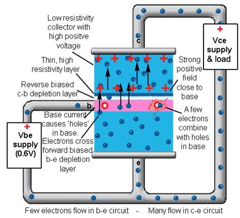 How Bipolar Junction Transistors Work