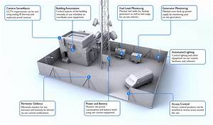 Fuel Level Monitoring At Telecom Tower Sites
